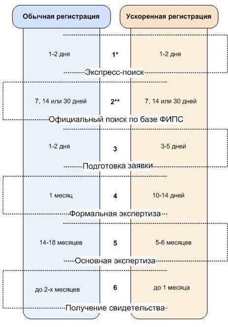 Регистрация товарного знака: сроки